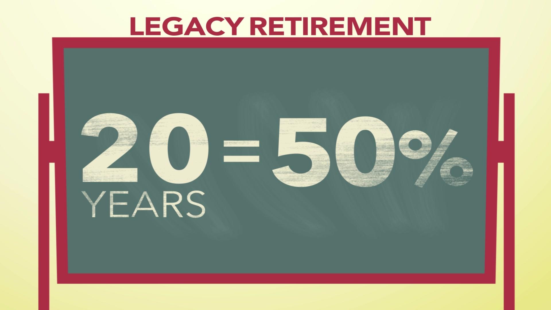 Blended Retirement System: Retirement