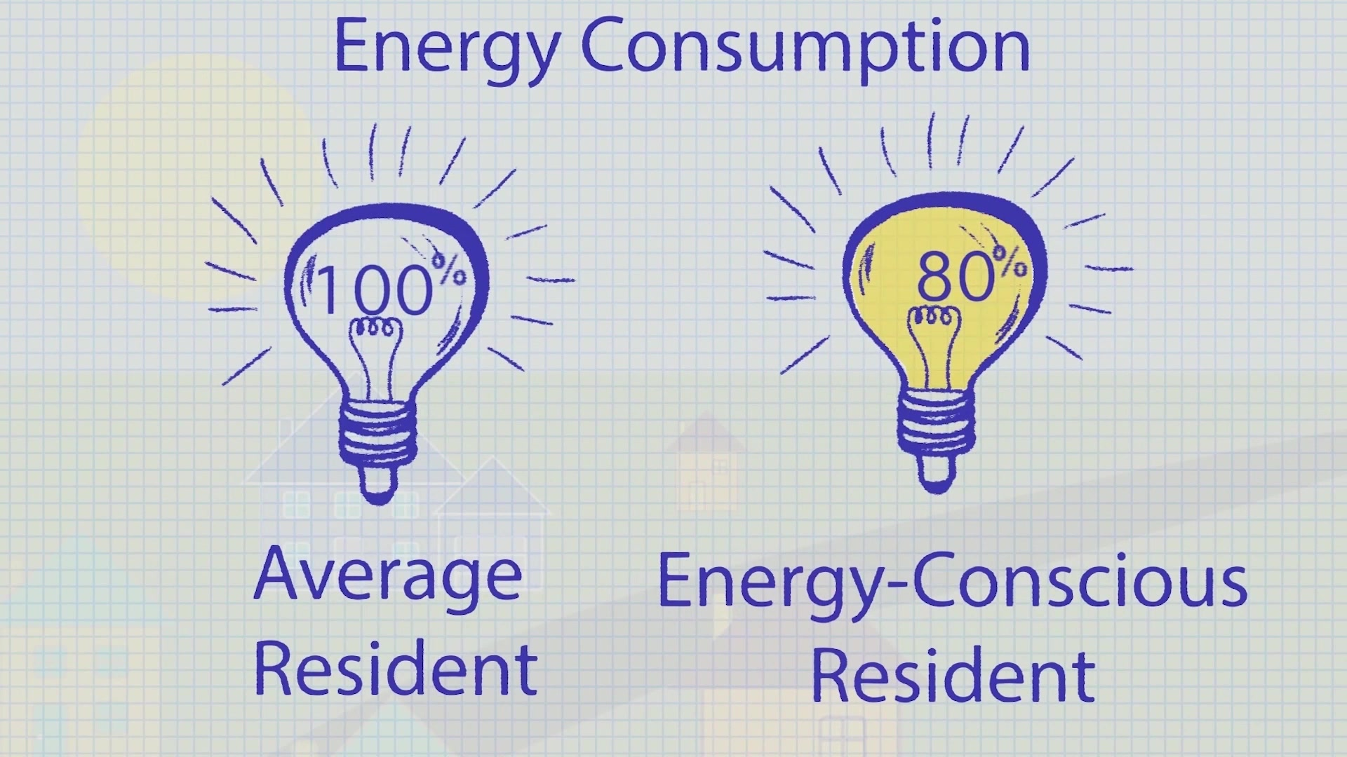 The Resident Energy Conservation Program (RECP) is the result of Department of Defense (DoD) initiative that has been implemented in all Public-Private Venture (PPV) family housing units aboard all Marine Corps installations.