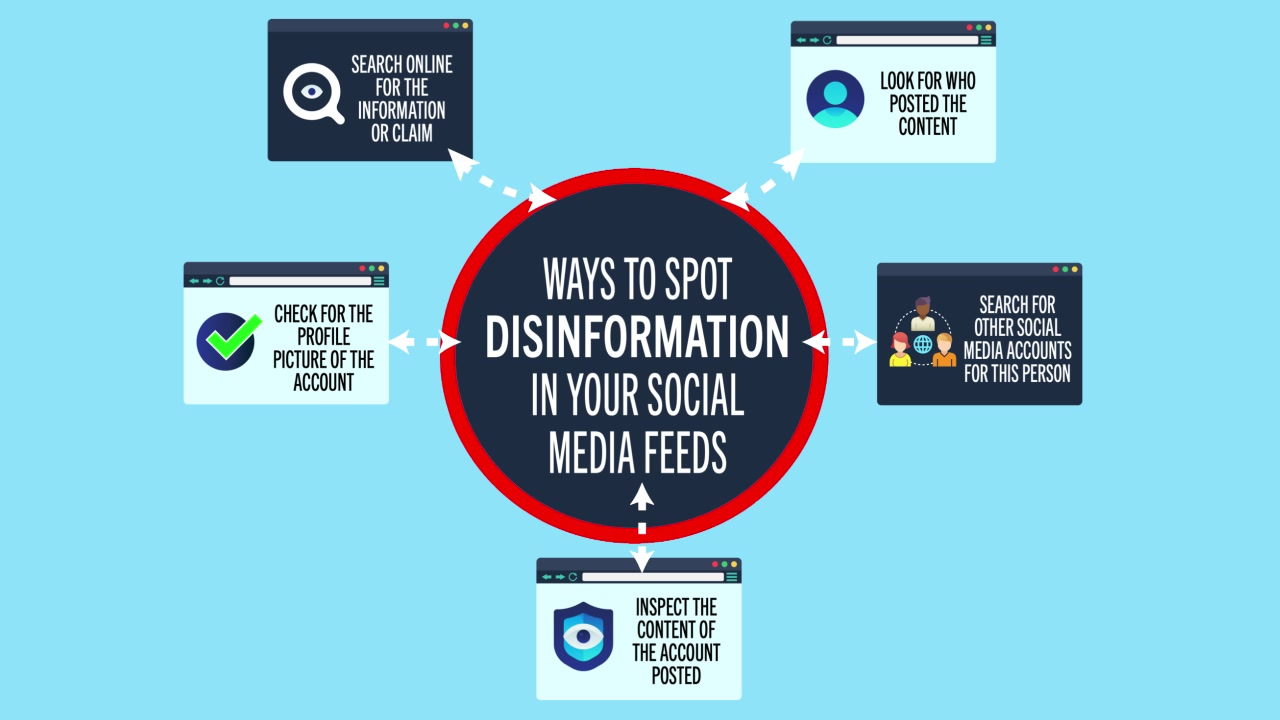 Questions to consider with information on the internet and ways to spot disinformation in social media feeds.