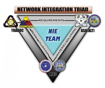 Network Integration Evaluation 13.1