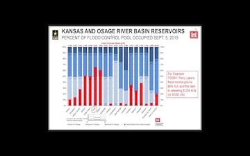 Missouri River Basin Update 9/5/2019