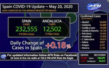 20 May COVID-19 Update Spain