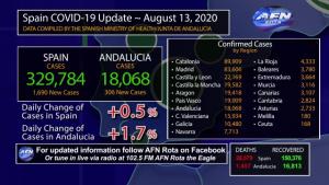 13 August COVID 19 Update