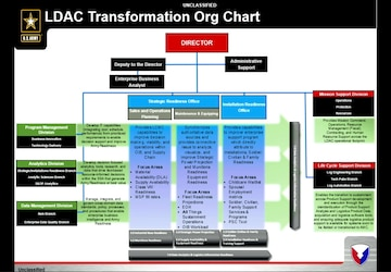 AMCOM APBI - Day 2 - Logistics Data Analysis Center - Ms. Kelly-Evans