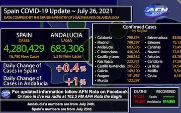 Rota Spain's COVID-19 graphic update, July 26, 2021