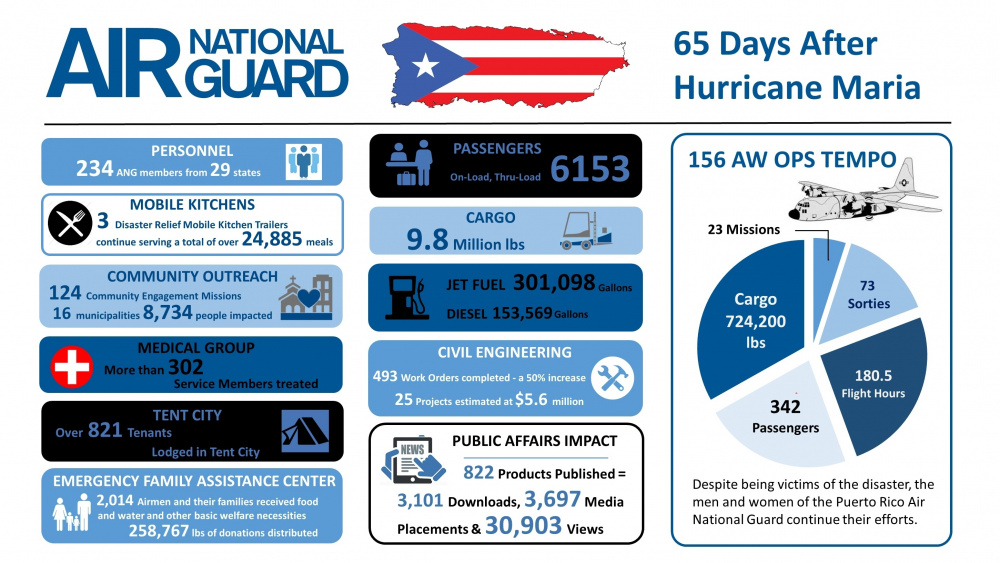 Air National Guard Impact in Puerto Rico 65 Days After Hurricane Maria