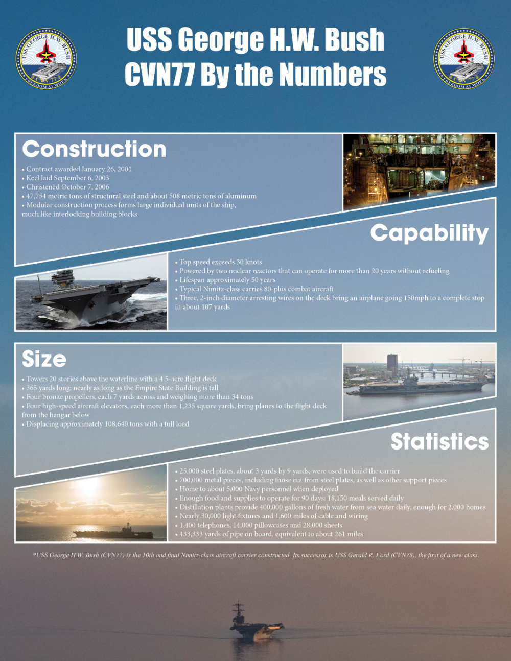 GHWB Infographic