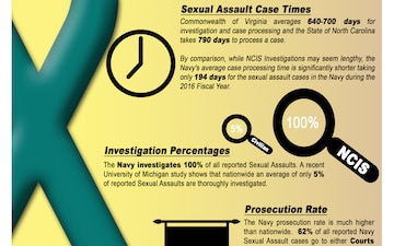 Sexual Assault Statistics