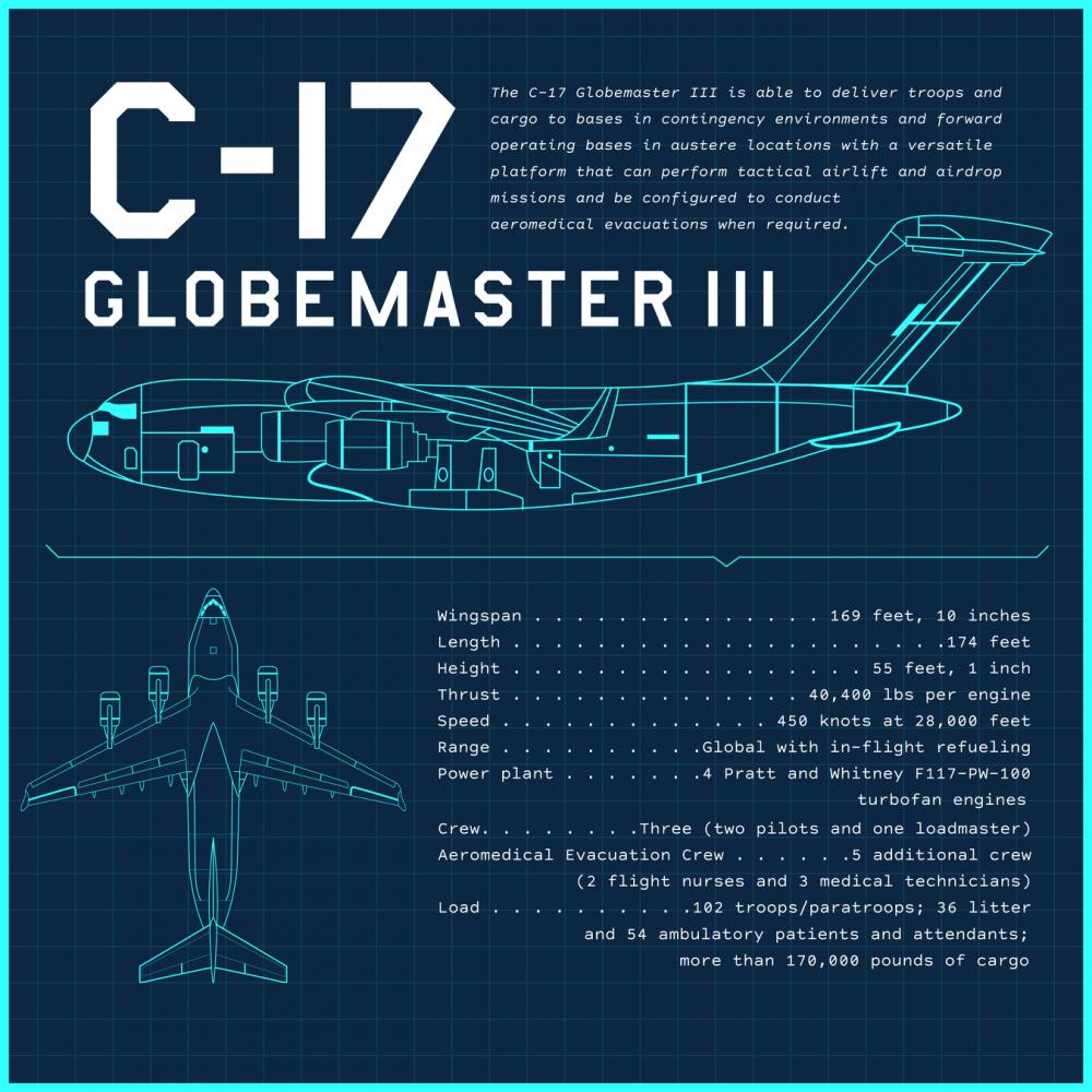 C-17 Globemaster III Stat Sheet