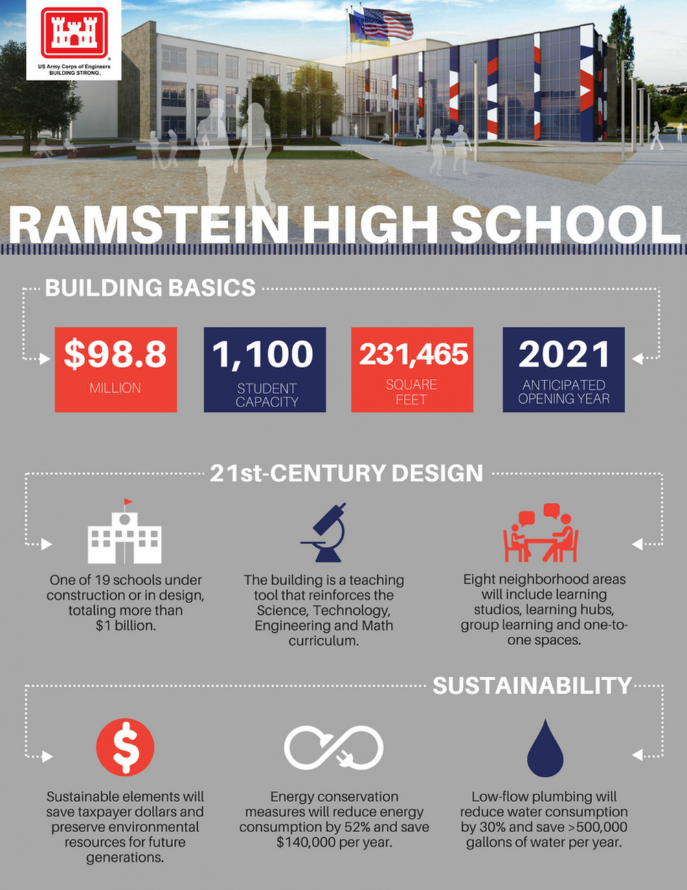 Ramstein High School Infographic
