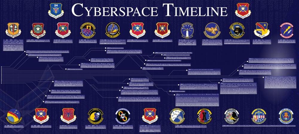 Cyberspace Timeline