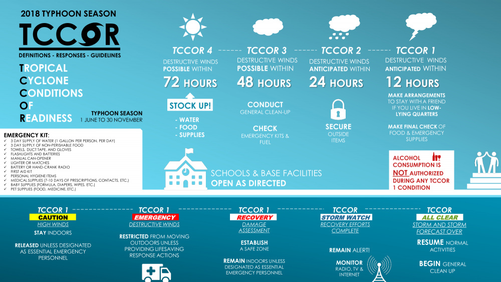 Tropical Cyclone Conditions of Readiness (TCCOR) infographic