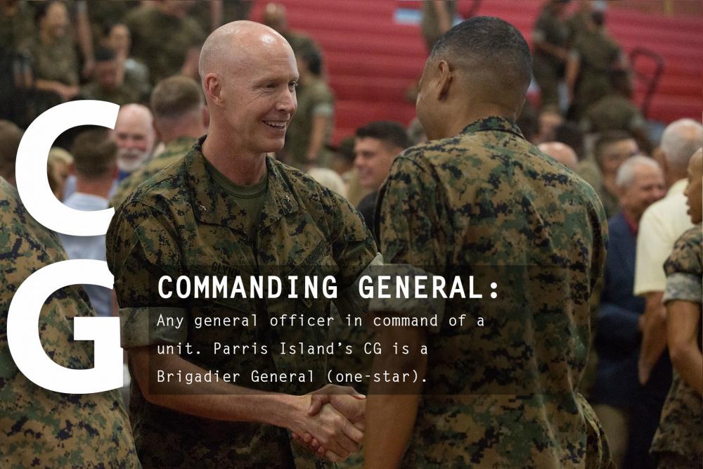 Visual Representation of Marine Corps Abbreviations