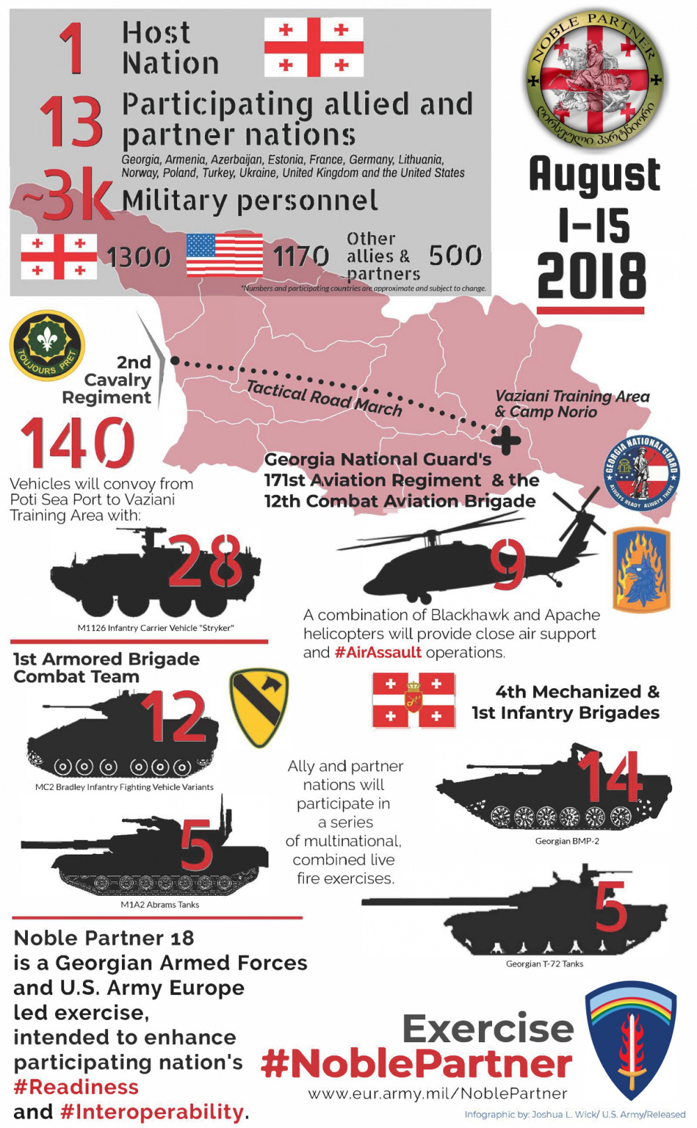 Noble Partner Infographic