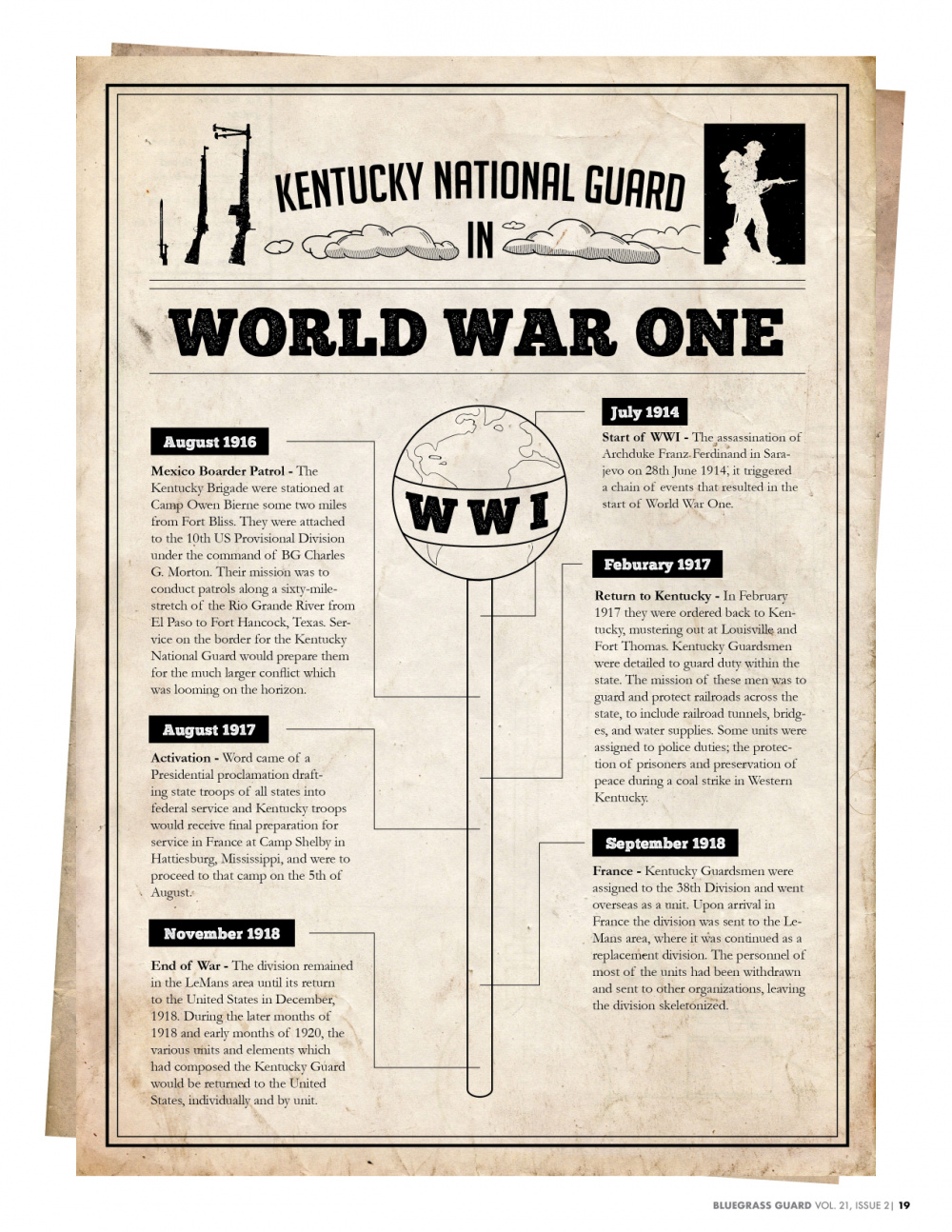 Kentucky National Guard in World War One