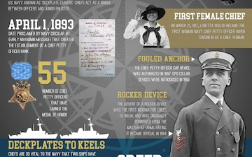 History of the Chief Petty Officer