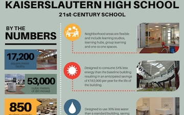 Kaiserslautern High School Infographic