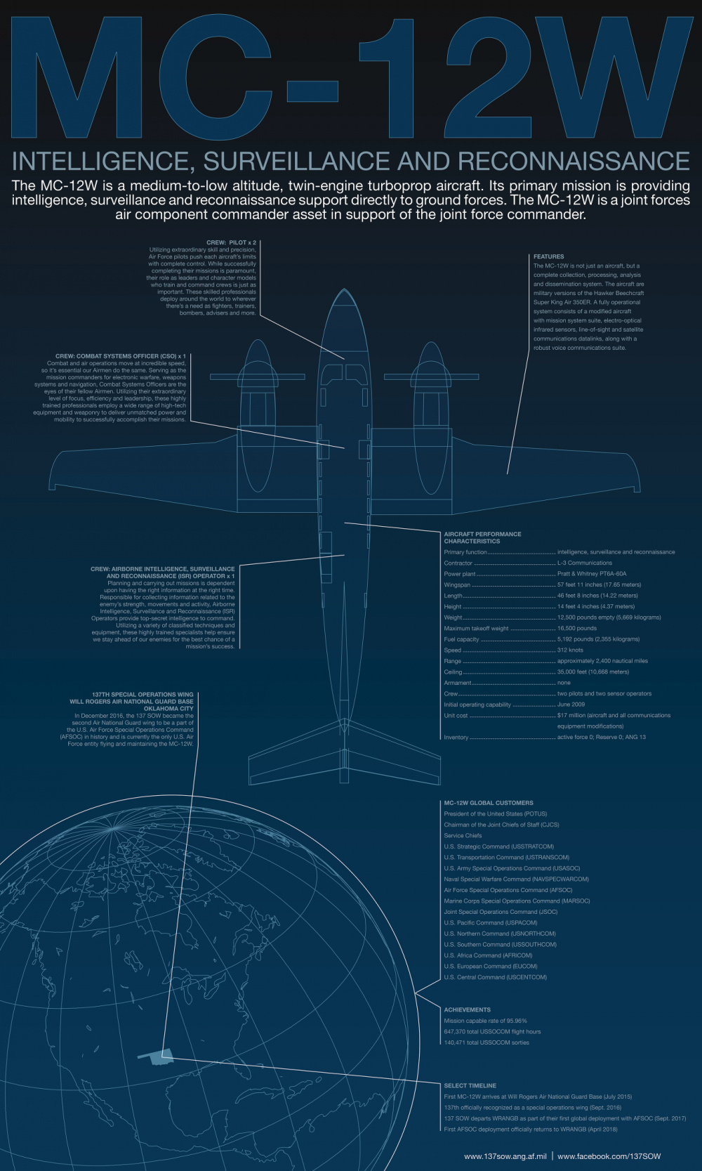 MC-12W Fact Sheet