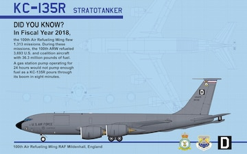 KC-135R – Did You Know
