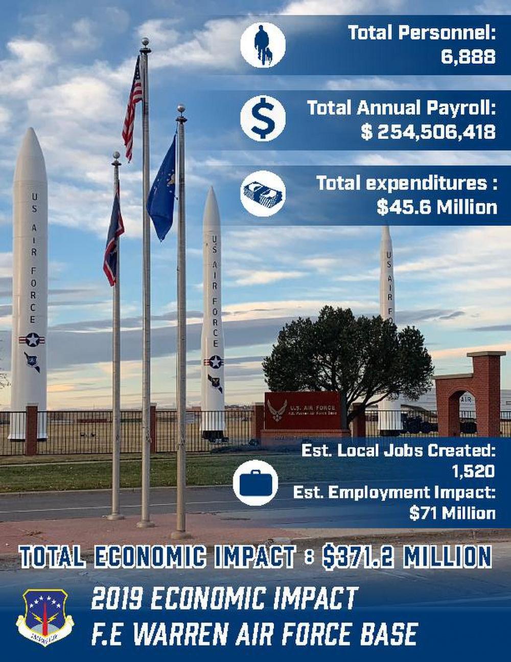 F. E. Warren Economic Impact 2018
