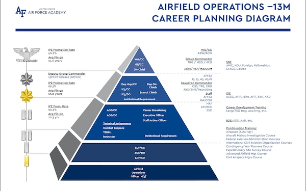 Airfield Operations Career Planning Diagram