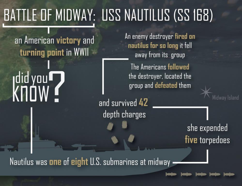 USS Nautilus Battle of Midway Trivia