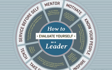 How to evaluate yourself as a leader