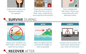 Graphic Easily Conveys Important Steps to Take During a Flood
