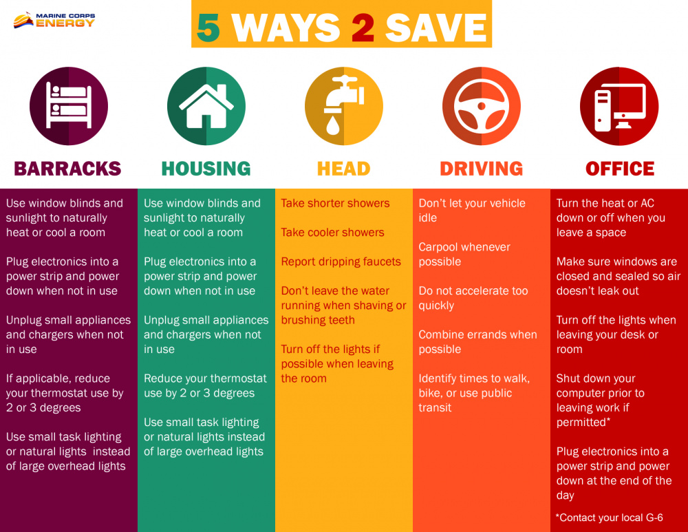 Informational Graphic Displays Simple Steps to Conserve Energy