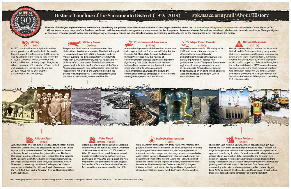 90th Anniversary Timeline Brochure (1929-2019)