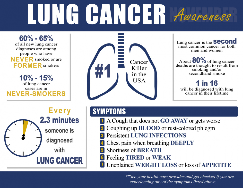 Lung Cancer Awareness Infographic