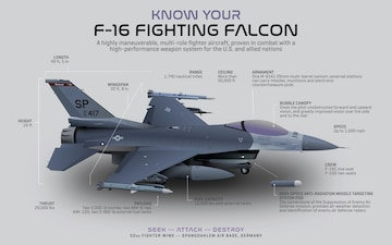 Know your F-16 Fighting Falcon infographic