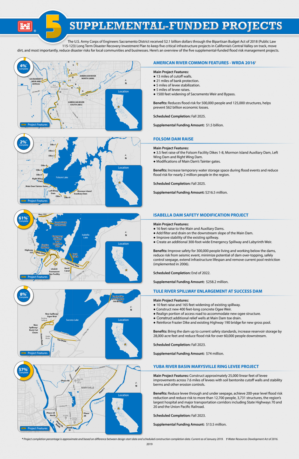 Supplemental-Funded Projects Infographic