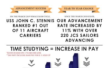 An infographic created to display Navy Wide Advancement Exam