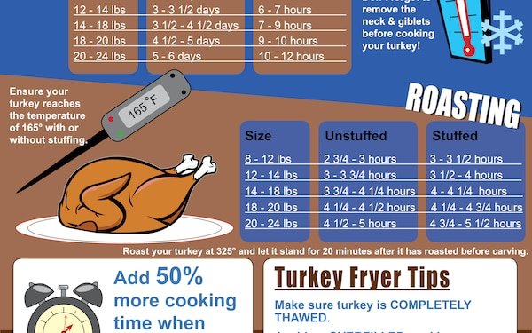 Turkey Safety