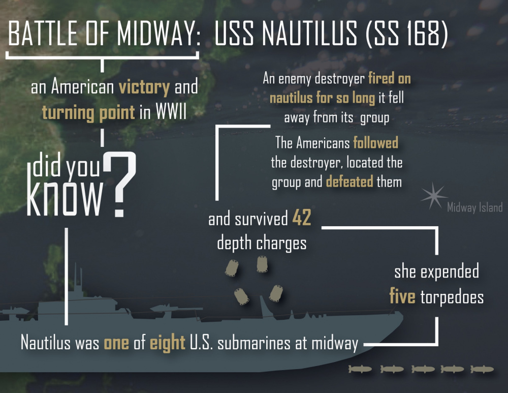 USS Nautilus in the Battle of Midway