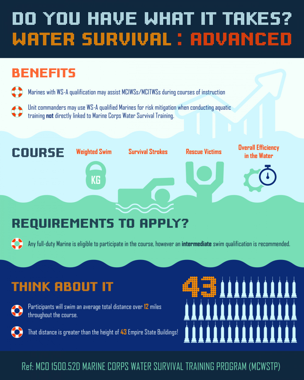 Water Survival Advanced Infographic