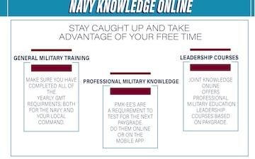 Online Navy Training