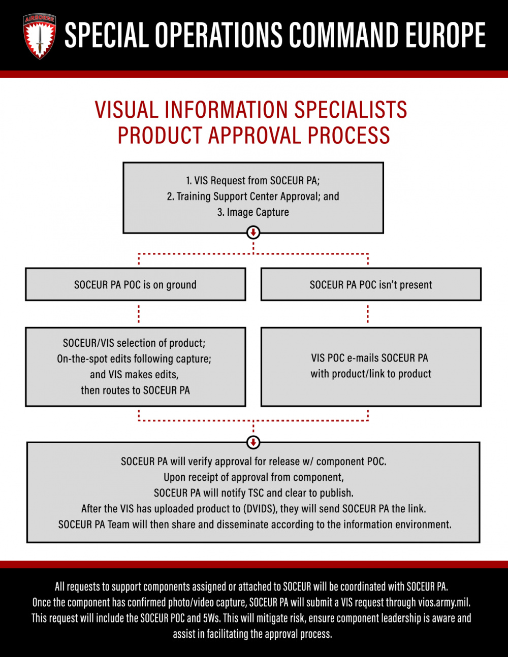 Visual Information Specialists Product Approval Process