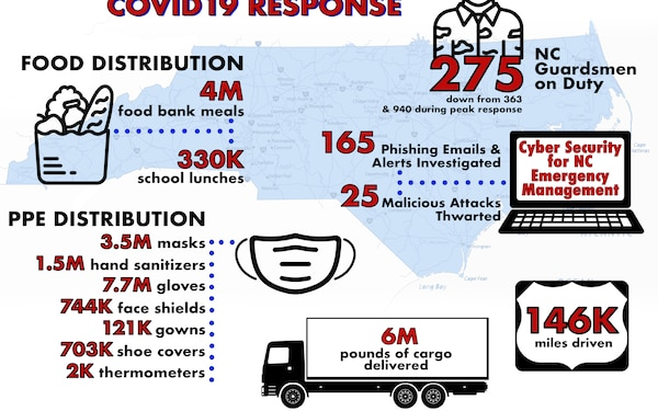 NCNG COVID19 Response Infographic, March 6 -June 29