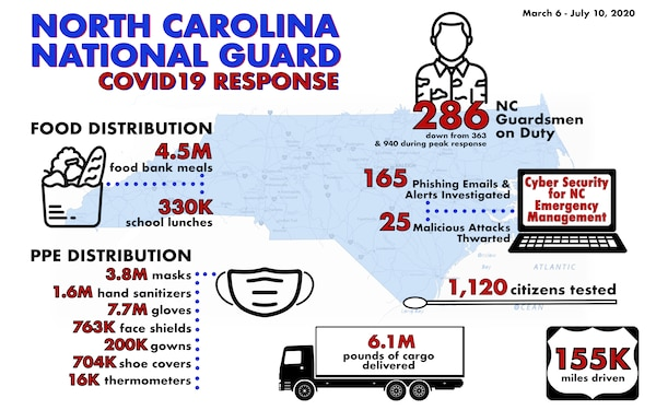 NCNG COVID19 Response Infographic, March 6 - July 10