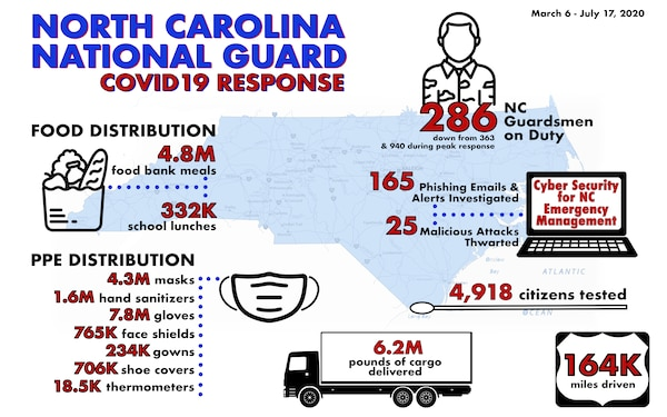 NCNG COVID19 Response Infographic, March 6 - July 17