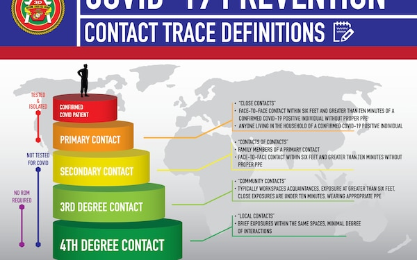3rd MLG Contact Trace Definitions Graphic