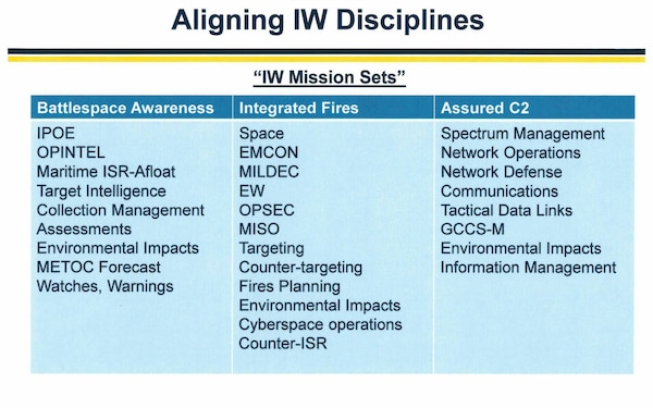 IW Has a Seat at the Table - Information Warfare Commanders Harness IW Disciplines