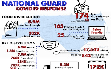 NCNG COVID19 Response Infographic, Sept. 23 - Oct. 16