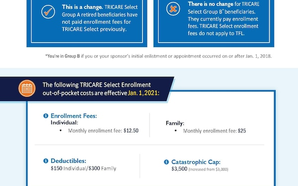 New 2021 TRICARE Select Fees for Group A Retirees