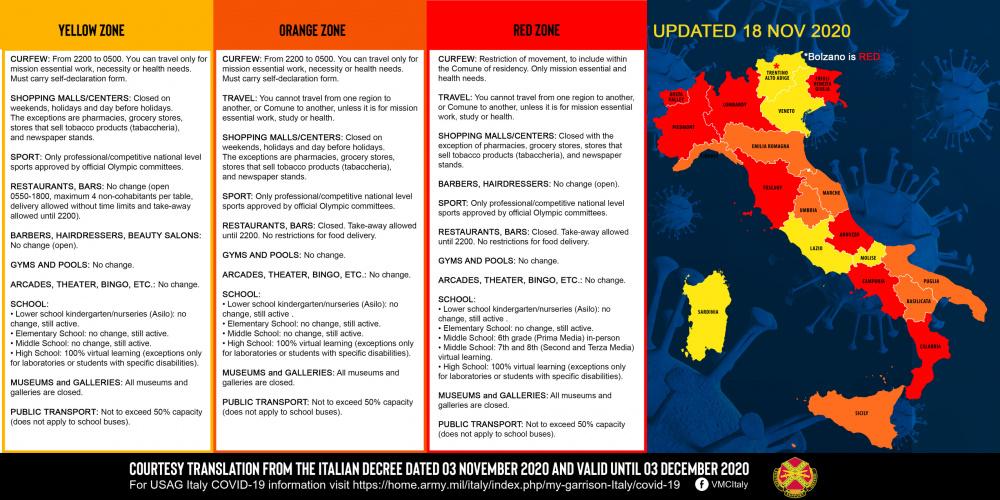 USAG Italy COVID-19 Italian Decree Updates