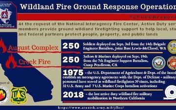 2020 JFLCC wildland fire ground response operations in California