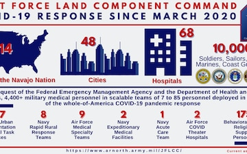 ARNORTH support to the whole-of-America COVID-19 pandemic response since March 2020