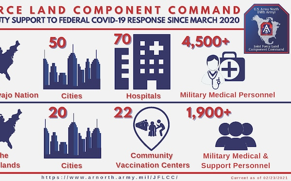 U.S. Army North COVID-19 Hospital Support and Vaccine Center support infographic